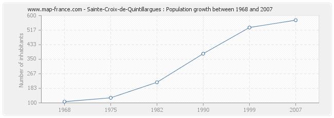 Population Sainte-Croix-de-Quintillargues