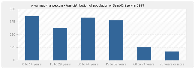 Age distribution of population of Saint-Drézéry in 1999