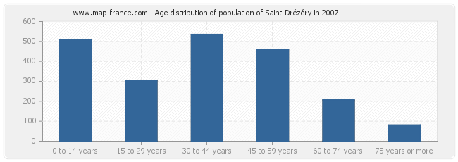 Age distribution of population of Saint-Drézéry in 2007