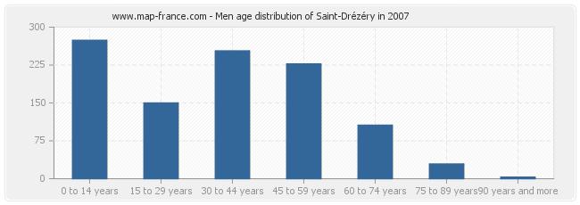 Men age distribution of Saint-Drézéry in 2007