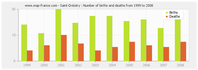 Saint-Drézéry : Number of births and deaths from 1999 to 2008