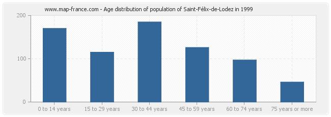 Age distribution of population of Saint-Félix-de-Lodez in 1999