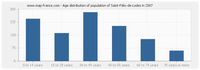 Age distribution of population of Saint-Félix-de-Lodez in 2007