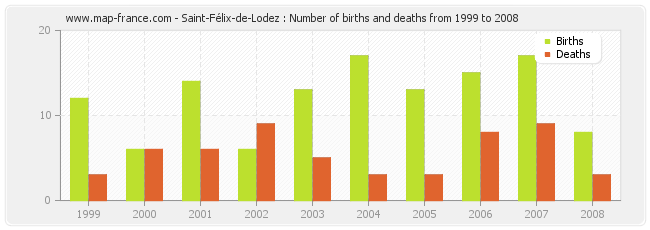 Saint-Félix-de-Lodez : Number of births and deaths from 1999 to 2008