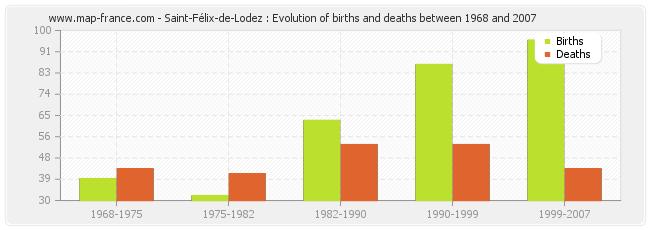 Saint-Félix-de-Lodez : Evolution of births and deaths between 1968 and 2007