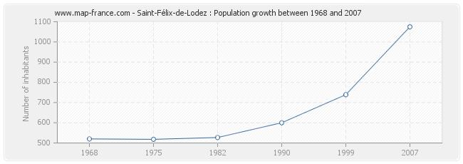 Population Saint-Félix-de-Lodez