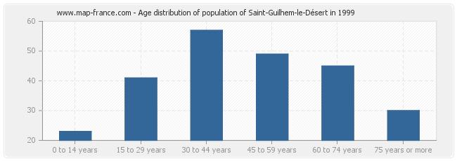 Age distribution of population of Saint-Guilhem-le-Désert in 1999