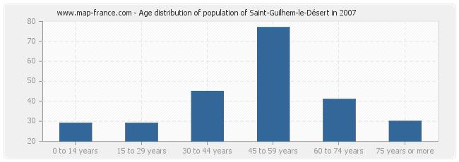 Age distribution of population of Saint-Guilhem-le-Désert in 2007