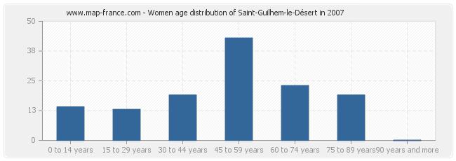 Women age distribution of Saint-Guilhem-le-Désert in 2007
