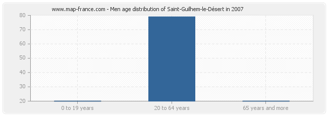 Men age distribution of Saint-Guilhem-le-Désert in 2007