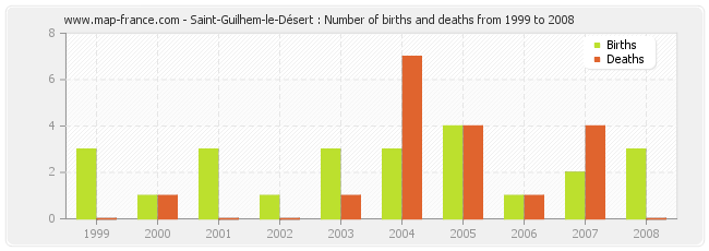 Saint-Guilhem-le-Désert : Number of births and deaths from 1999 to 2008