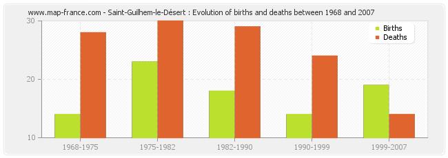 Saint-Guilhem-le-Désert : Evolution of births and deaths between 1968 and 2007