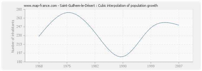Saint-Guilhem-le-Désert : Cubic interpolation of population growth