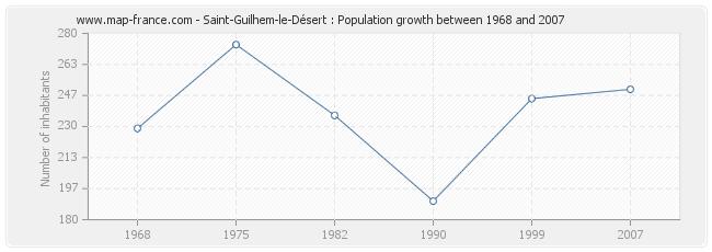 Population Saint-Guilhem-le-Désert
