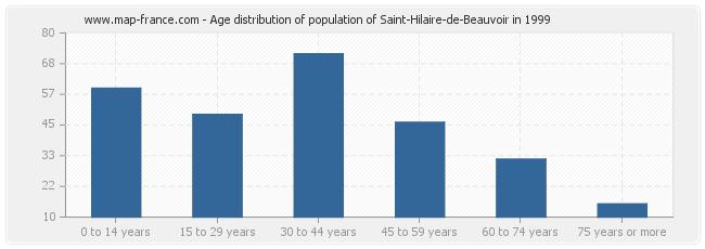 Age distribution of population of Saint-Hilaire-de-Beauvoir in 1999