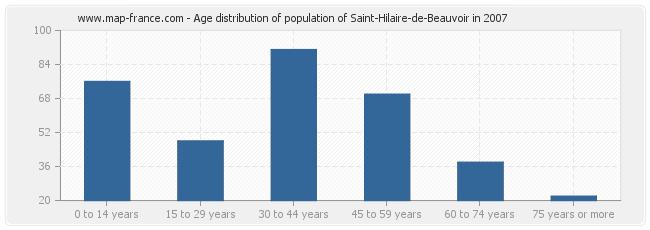 Age distribution of population of Saint-Hilaire-de-Beauvoir in 2007