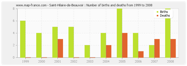 Saint-Hilaire-de-Beauvoir : Number of births and deaths from 1999 to 2008