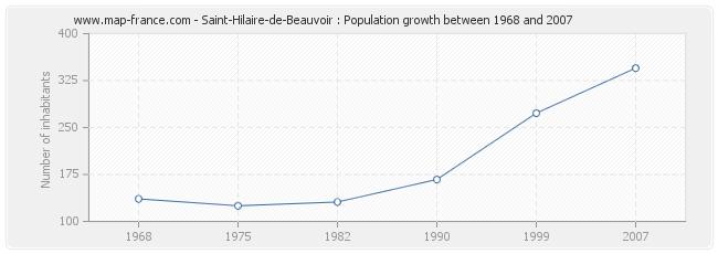 Population Saint-Hilaire-de-Beauvoir