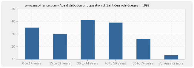 Age distribution of population of Saint-Jean-de-Buèges in 1999
