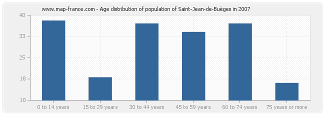 Age distribution of population of Saint-Jean-de-Buèges in 2007