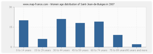 Women age distribution of Saint-Jean-de-Buèges in 2007