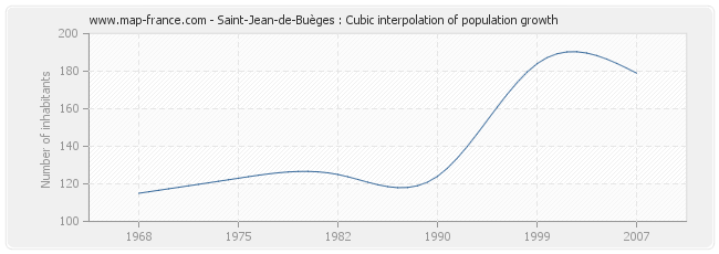 Saint-Jean-de-Buèges : Cubic interpolation of population growth