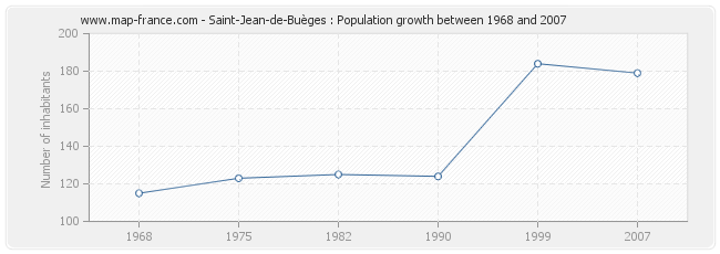 Population Saint-Jean-de-Buèges