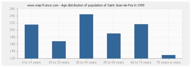 Age distribution of population of Saint-Jean-de-Fos in 1999