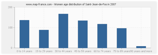 Women age distribution of Saint-Jean-de-Fos in 2007