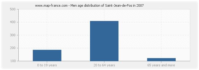 Men age distribution of Saint-Jean-de-Fos in 2007