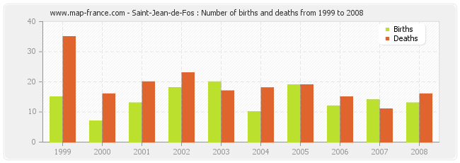 Saint-Jean-de-Fos : Number of births and deaths from 1999 to 2008