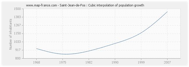 Saint-Jean-de-Fos : Cubic interpolation of population growth