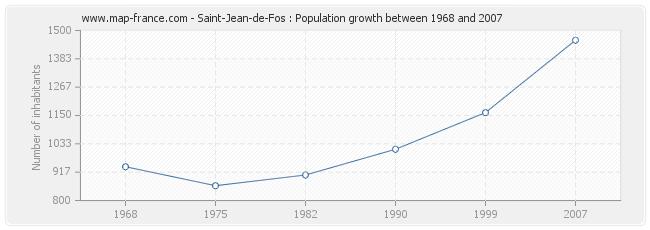 Population Saint-Jean-de-Fos