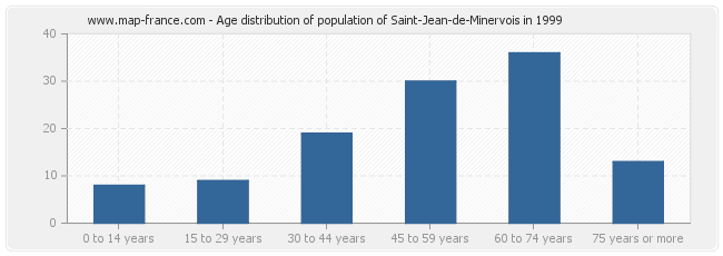 Age distribution of population of Saint-Jean-de-Minervois in 1999