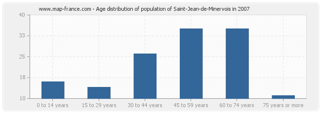 Age distribution of population of Saint-Jean-de-Minervois in 2007