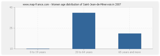 Women age distribution of Saint-Jean-de-Minervois in 2007