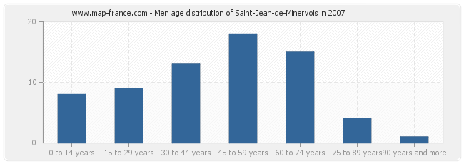 Men age distribution of Saint-Jean-de-Minervois in 2007