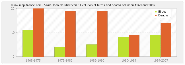 Saint-Jean-de-Minervois : Evolution of births and deaths between 1968 and 2007