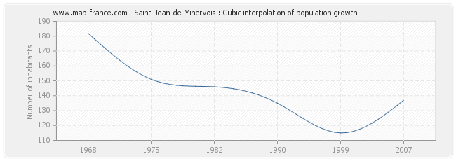 Saint-Jean-de-Minervois : Cubic interpolation of population growth