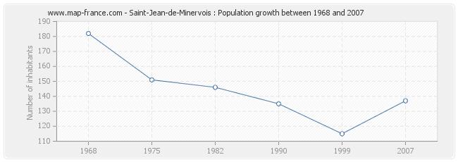 Population Saint-Jean-de-Minervois