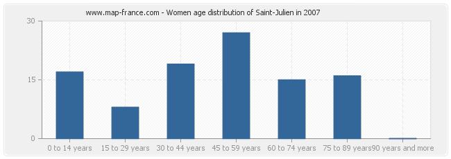 Women age distribution of Saint-Julien in 2007