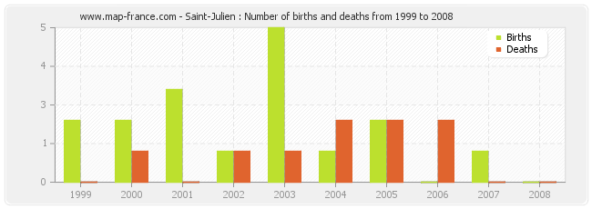Saint-Julien : Number of births and deaths from 1999 to 2008