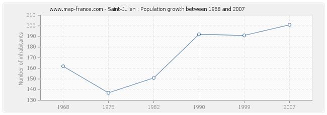 Population Saint-Julien