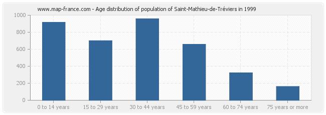 Age distribution of population of Saint-Mathieu-de-Tréviers in 1999
