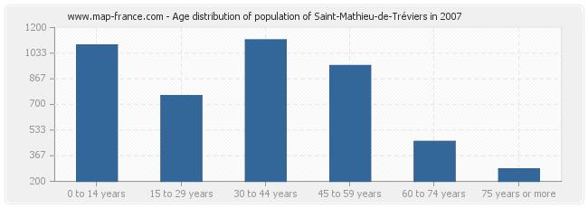 Age distribution of population of Saint-Mathieu-de-Tréviers in 2007