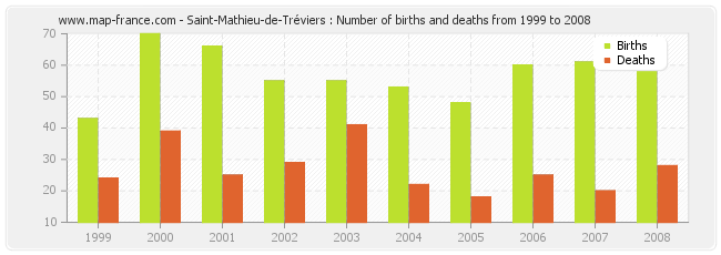 Saint-Mathieu-de-Tréviers : Number of births and deaths from 1999 to 2008