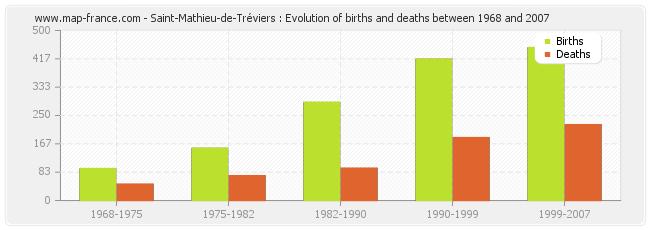 Saint-Mathieu-de-Tréviers : Evolution of births and deaths between 1968 and 2007