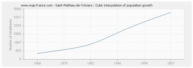 Saint-Mathieu-de-Tréviers : Cubic interpolation of population growth