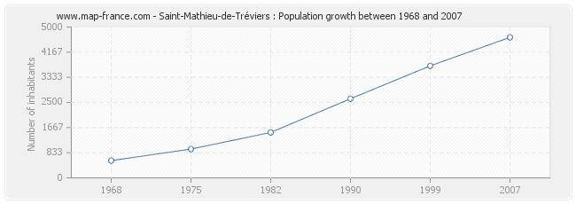 Population Saint-Mathieu-de-Tréviers