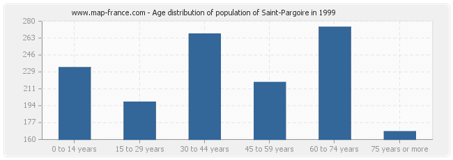 Age distribution of population of Saint-Pargoire in 1999